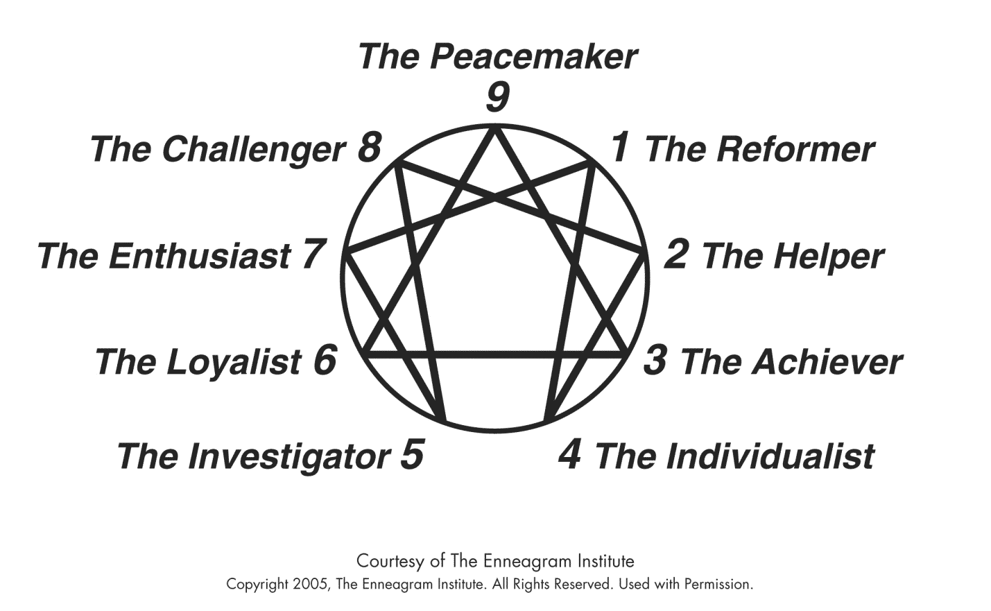 The Golden Rule And The Enneagram Test